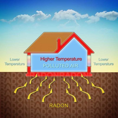 Breathing radon can increase your risk of cancer.